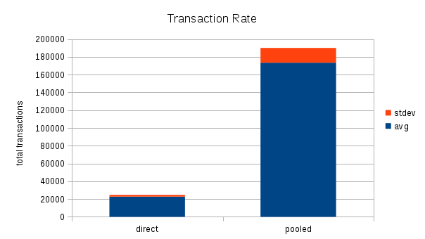 bar graph of transactions with direct and pooled connections